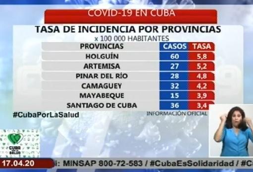 Parte Cierre del 16 de abril sobre Covid-19 en Cuba