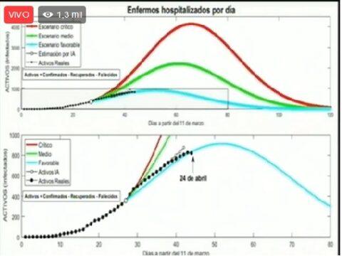 Modelo matemático cubano estima para mayo supuesto pico de contagios por covid-19