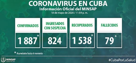 Al cierre del día de ayer se confirman 6 nuevos casos, para un acumulado de mil 881en el país.
