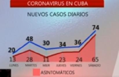 Asintomáticos en foco de atención en la actual etapa peligrosa de la covid-19 en Cuba
