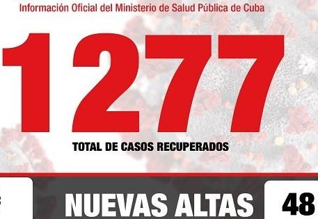 Covid-19 en Cuba al cierre del 11 de Mayo