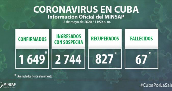 Covid-19 en Cuba al cierre del 5 de Mayo