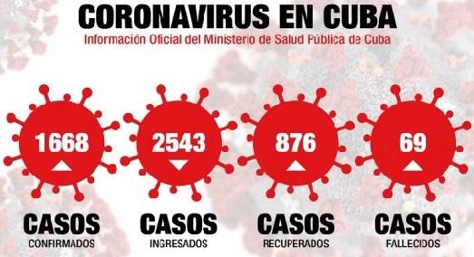 El país acumula hasta el momento 55542 muestras realizadas y 1668 positivas (3%).
