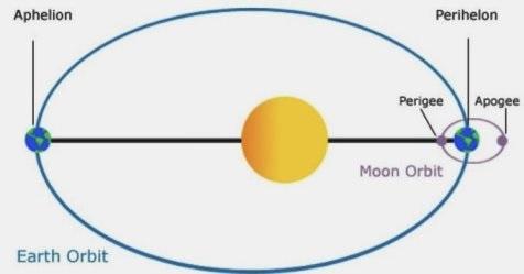 Distancia de la tierra del sol, según rotación orbital.
