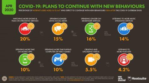 ¿Quienes mantendrán los nuevos ritmos de consumo en el mundo digital?. Gráfica: Digital 2020 Report Abril