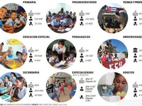 Educación en Cuba, una luz en el archipiélago nacional.