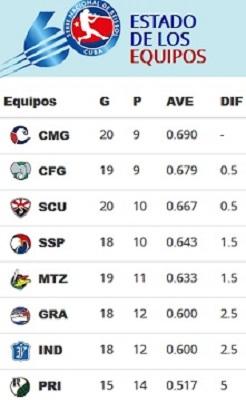 Avispas entre los 2 primeros equipos con 20 victorias en la 60 Serie Nacional de Béisbol
