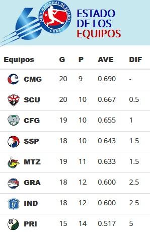 Santiago en posición favorita en la SN60 de la pelota cubana