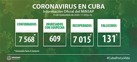 Cuba reporta 27 nuevos casos de COVID-19, ningún fallecido y 50 altas médicas