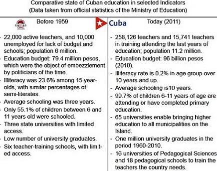 Educación en desarrollo en Cuba