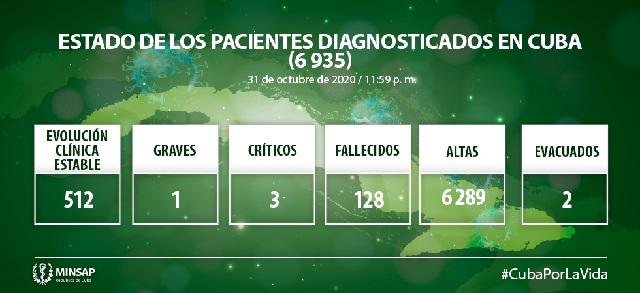 Cuba con 48 nuevos casos positivos a la COVID-19, sin muertos