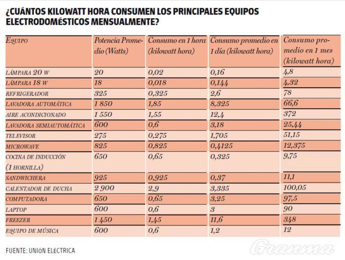 Equivalentes sobre el consumo de los principales equipos electrodomésticos