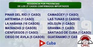 Casos importados hasta este viernes 4-12-20. Informa el Minsap casos de COVID-19 en Cuba