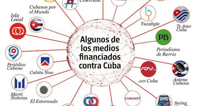 Medios dependientes del cibernegocio contra Cuba