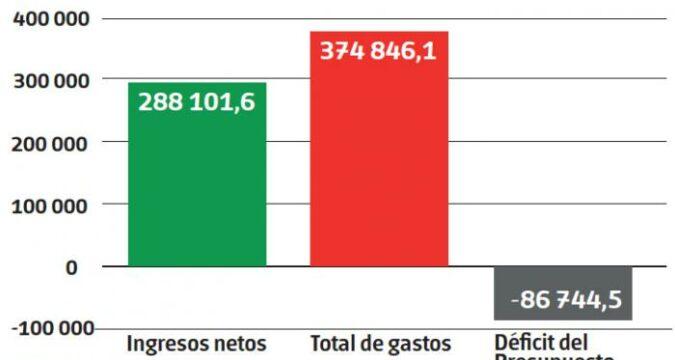 presupuesto cubano es mayoritariamente social