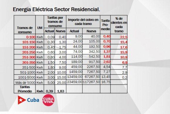 Ordenamiento monetario: Tarifas, consumos y el nuevo cálculo de la electricidad