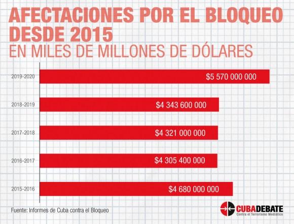 Cuba contra el bloqueo: ejemplo de lo ocurrido entre 2015 y 2020