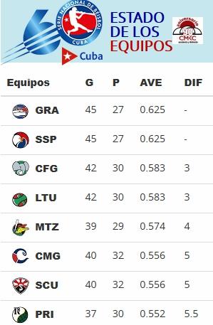 Estadísticas de la Serie Nacional de Béisbol muestra a Santiago de Cuba en 7mo. lugar.