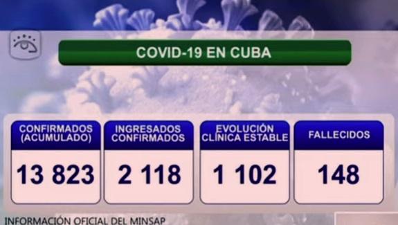 Cuba reporta 344 nuevos casos de COVID-19, ningún fallecido y 141 altas médicas