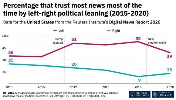 Porcentaje mayoría de las noticias son confiables la mayor parte del tiempo, según la inclinación política izquierda-derecha 2015-2020