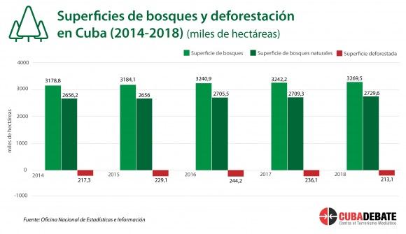 Superficie de bosques. Deforestación