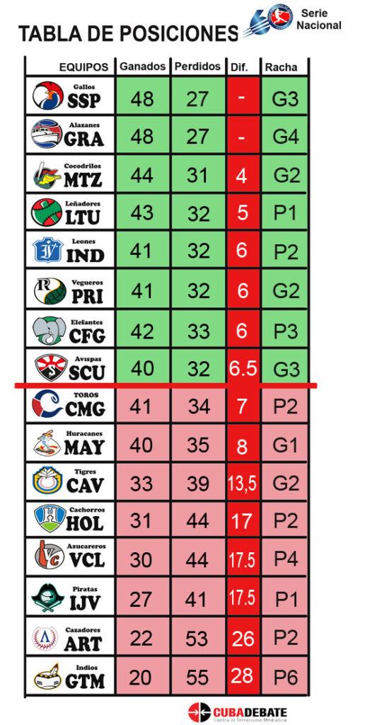 Tabla de posiciones de los equipos clasificados anres del juego Santiago de Cuba Vs Isla de la Juventud el lunes 18-1-21
