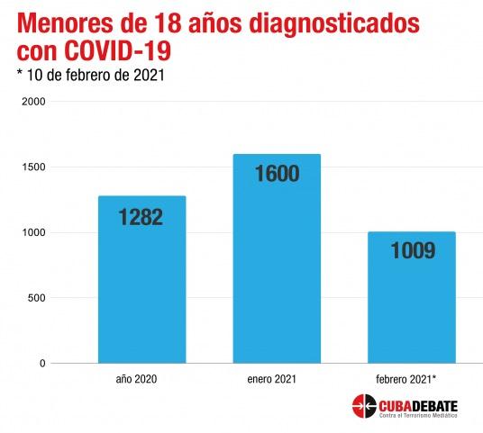 Cuba en Datos: El rebrote más peligroso 2021