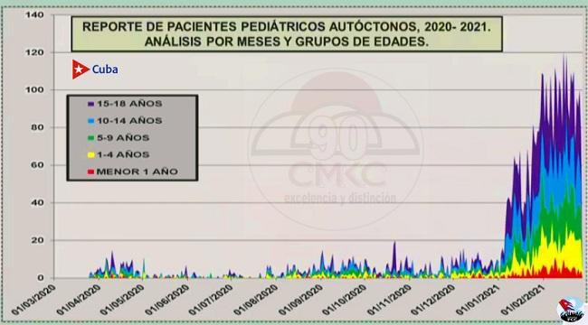 Santiago de Cuba en primer lugar en la tasa promedio. En Cuba, Al cierre de este sábado, 27 de febrero, se registra tendencia a la disminución de casos covid-19.