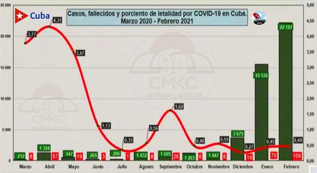 En Cuba, Al cierre de este sábado, 27 de febrero, se registra tendencia a la disminución de casos covid-19..