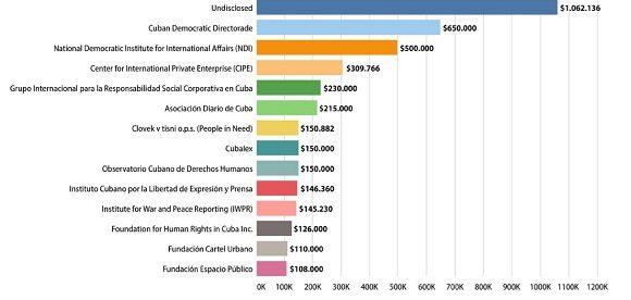 Financiación de Medios contra Cuba, dinero versus verdad