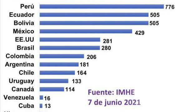Cuba en comparación con otros países en indice de muertes por covid-19