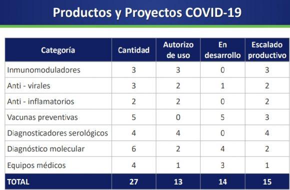 Productos de BioCubaFarma
