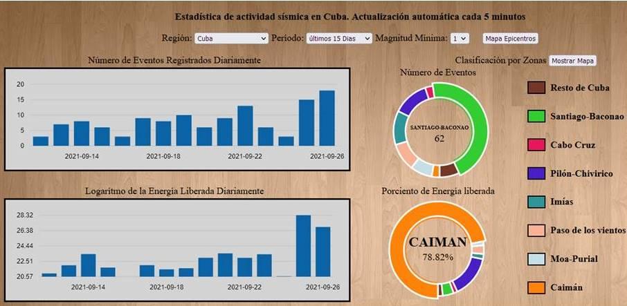 Registros símicos en el sur oriental cubano hasta el 26 de septiembre, según el CENAIS