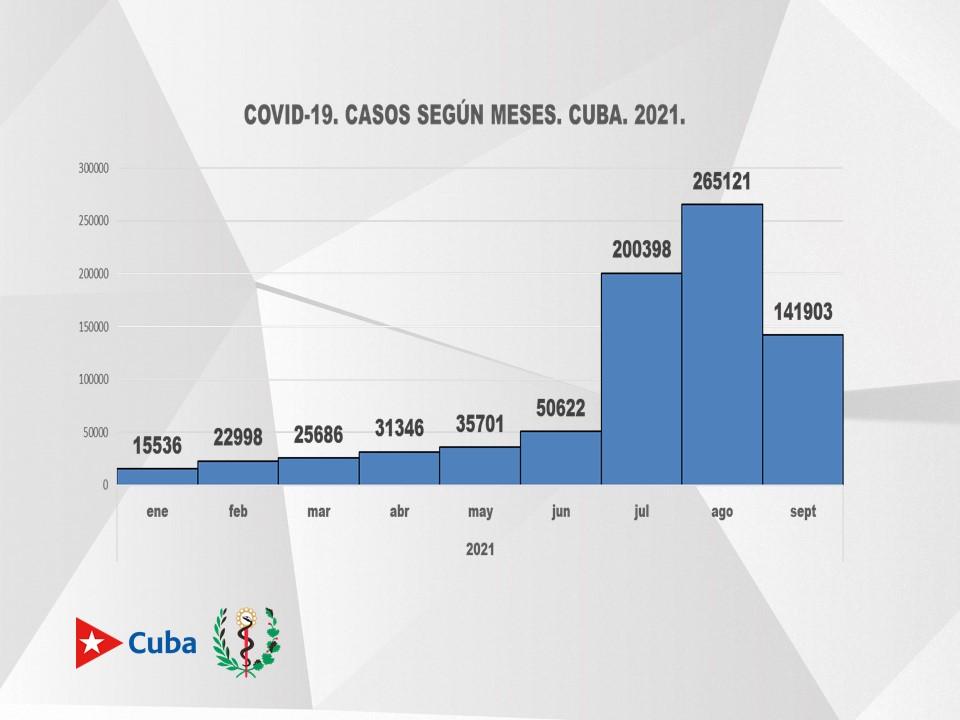 Situación epidemiológica hasta sept 22 de 2021