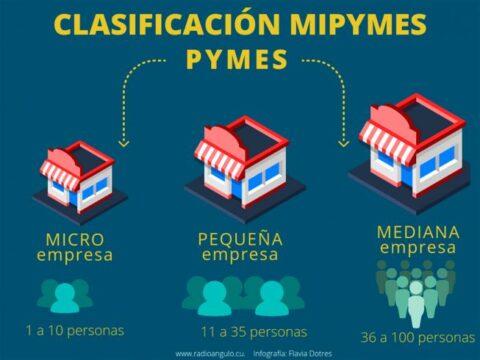En Cuba, aprobadas otras Mipymes